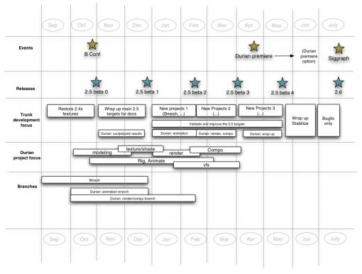 2009-planning