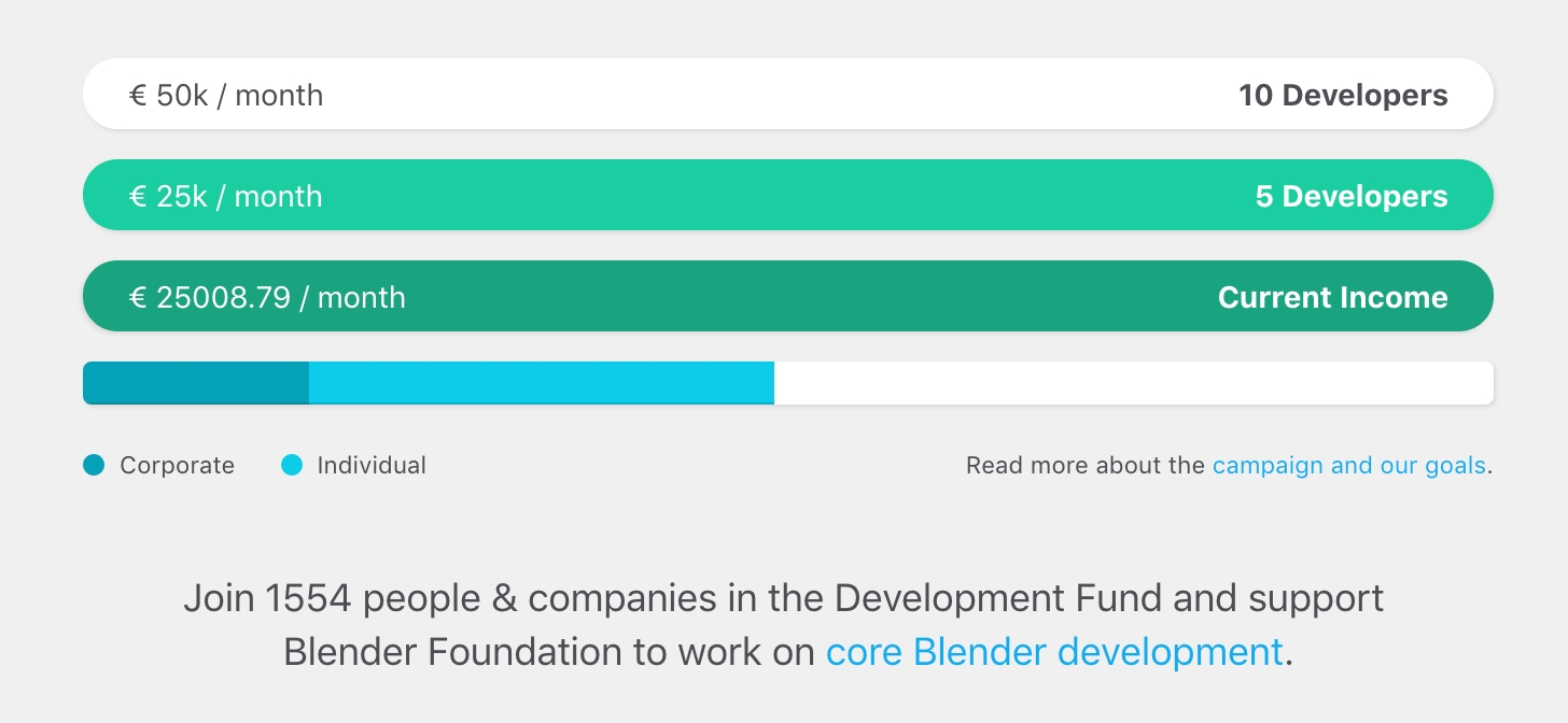 Blender Development Fund Reaches First Goal! - BlenderNation